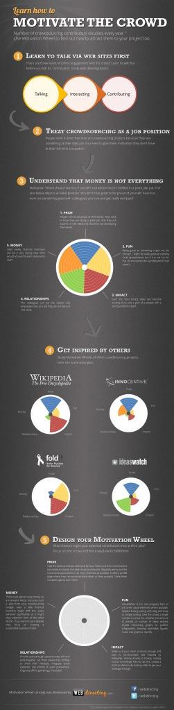Como motivar pessoas a participarem do crowdsourcing (infográfico)
