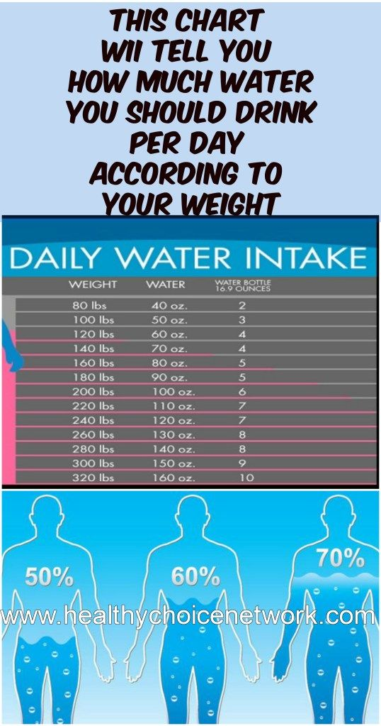 Chart Water Drink Day According Weight Water Intake Chart Health Weight