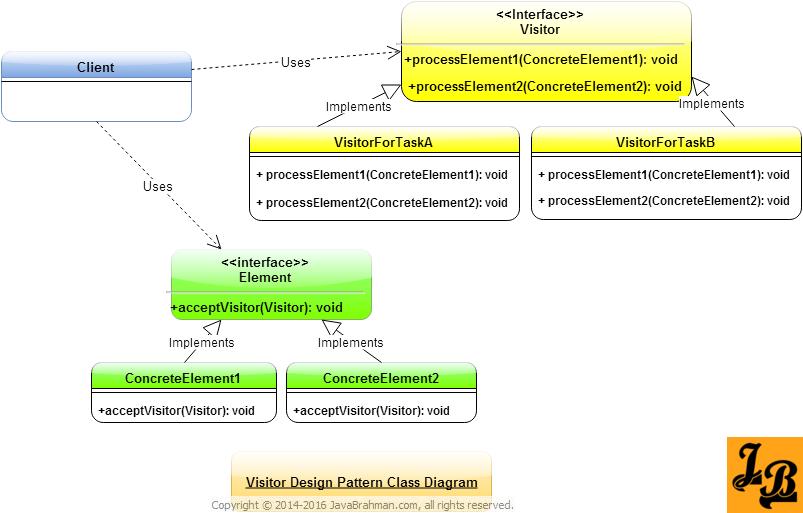 Visitor Design Pattern In Java Padrinhos