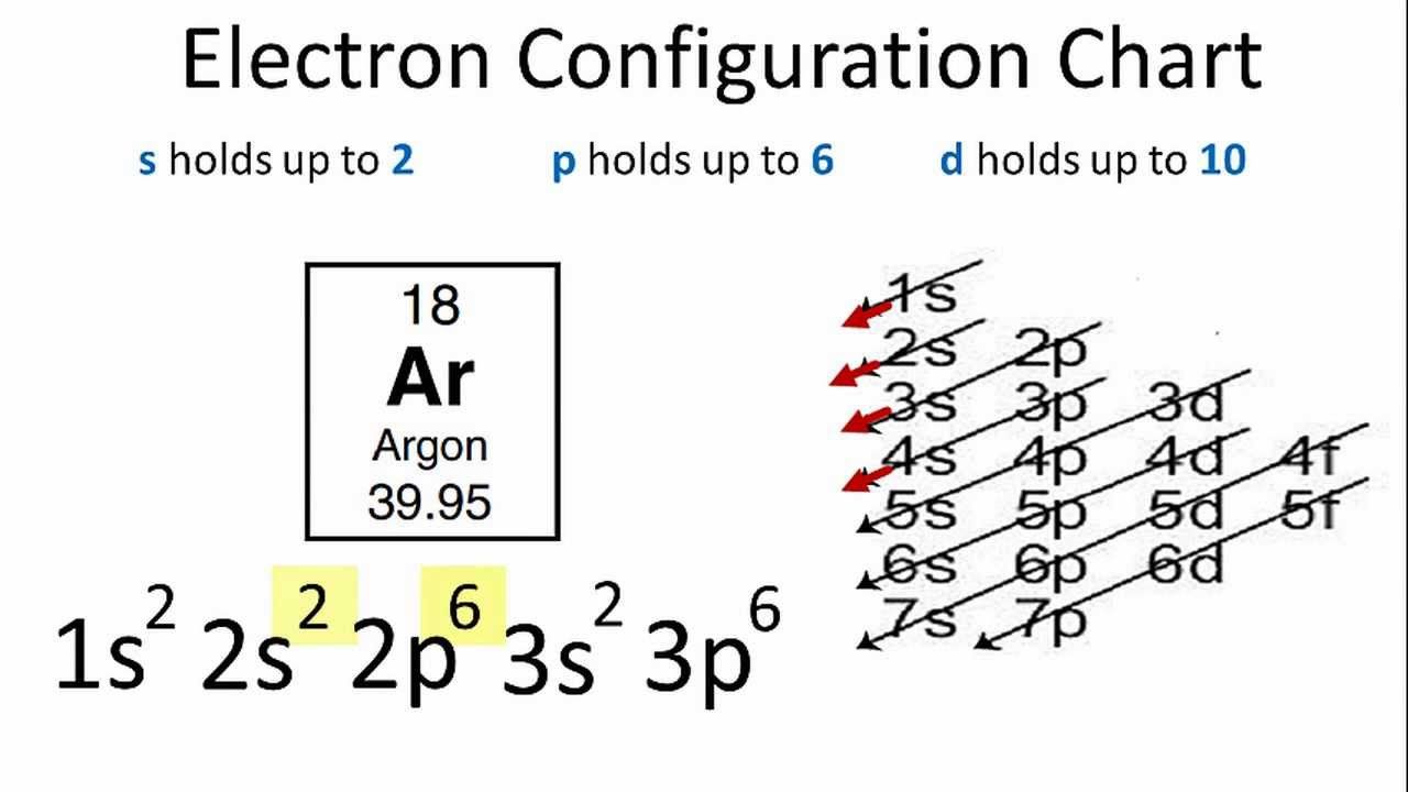 Argon Electron Configuration Electron Configuration Chemistry Basics Chemistry