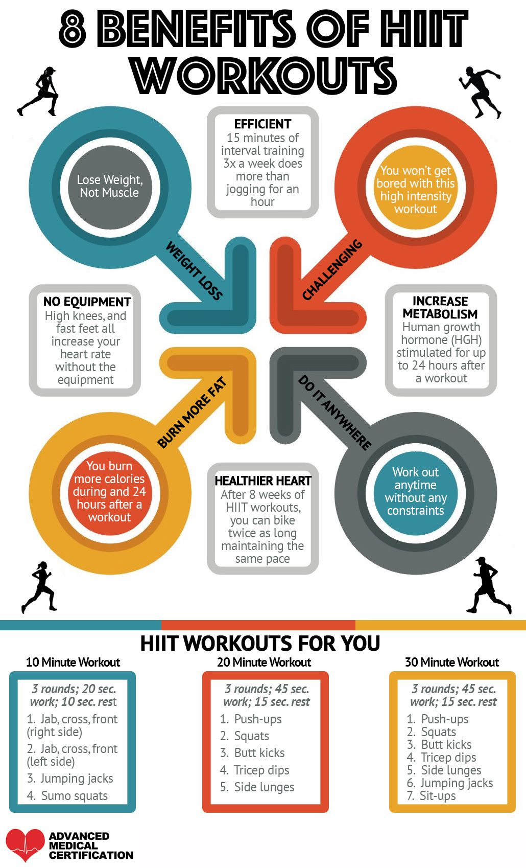 8 Benefits Of Hiit Workouts Infographics That Will Change Your