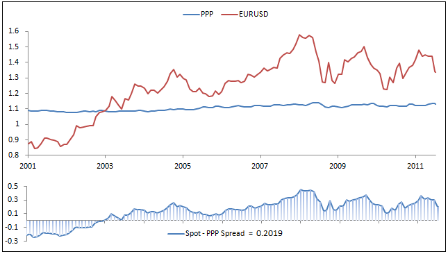 Usd Eur Exchange Rate Trend