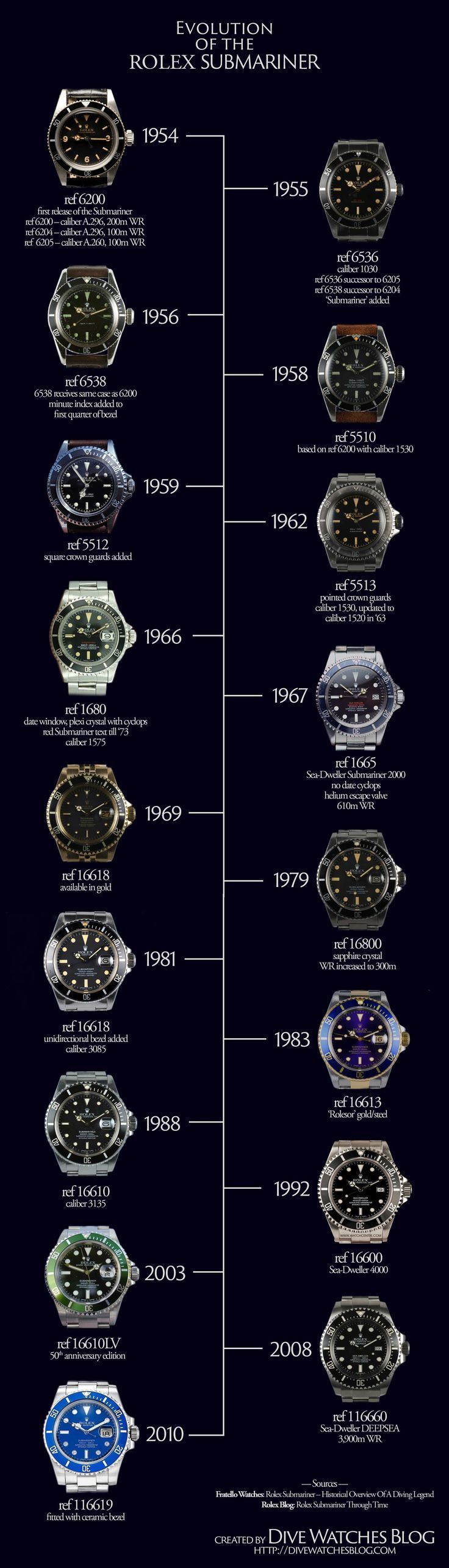 Evolution of the Rolex Submariner – a helpful infographic showcasing the gradual changes made to the iconic diver's watch over the years. #luxurywatches