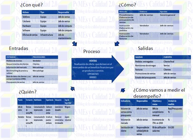 Ejemplo diagrama de tortuga para iso 9001 iso pinterest diagrama de tortuga aqu los 8 pasos que tienes que seguir para elaborar un diagrama de este tipo para definir los procesos ccuart Choice Image