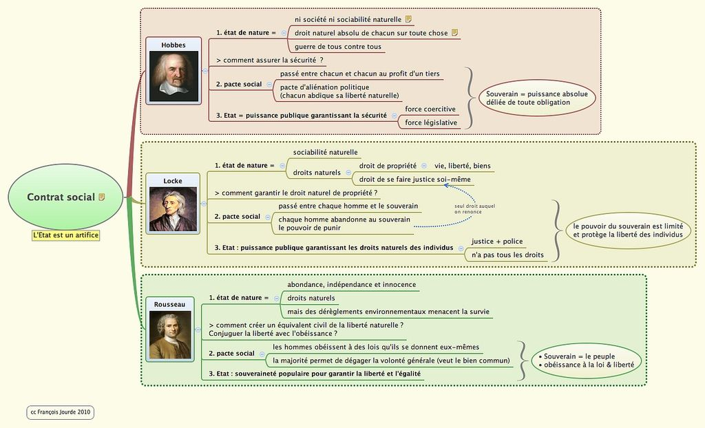 Albums Archives Teaching French Album Mind Map