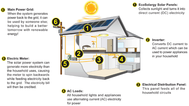 residential solar panels diagram. Interior Design Ideas. Home Design Ideas