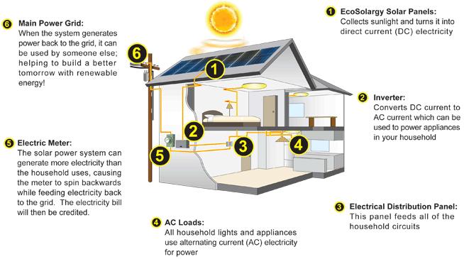 Residential Solar Panels Diagram Solar Panels Roof Residential Solar Solar Equipment