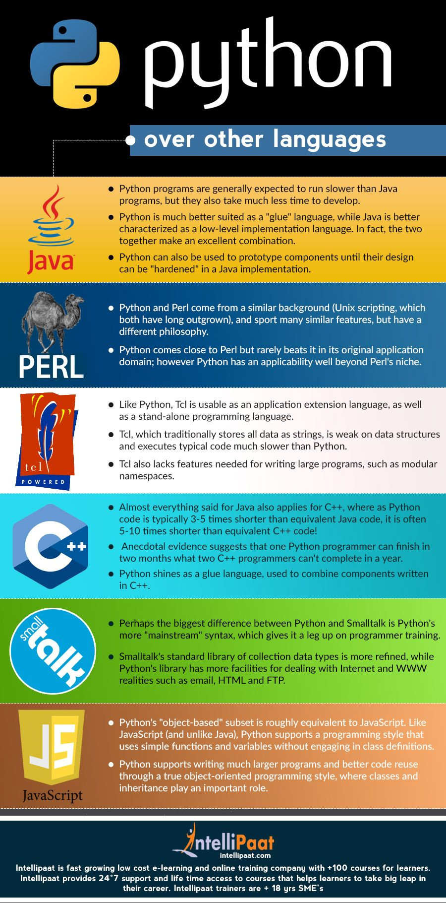 Python over other languages bigdata c0d3 4nd 8r41n pinterest python programming training online with certification course 1betcityfo Choice Image
