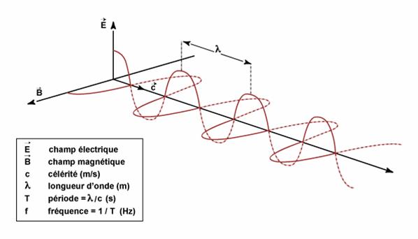 Les Ondes Electromagnetiques Ondes Onde Electromagnetique Electromagnetisme