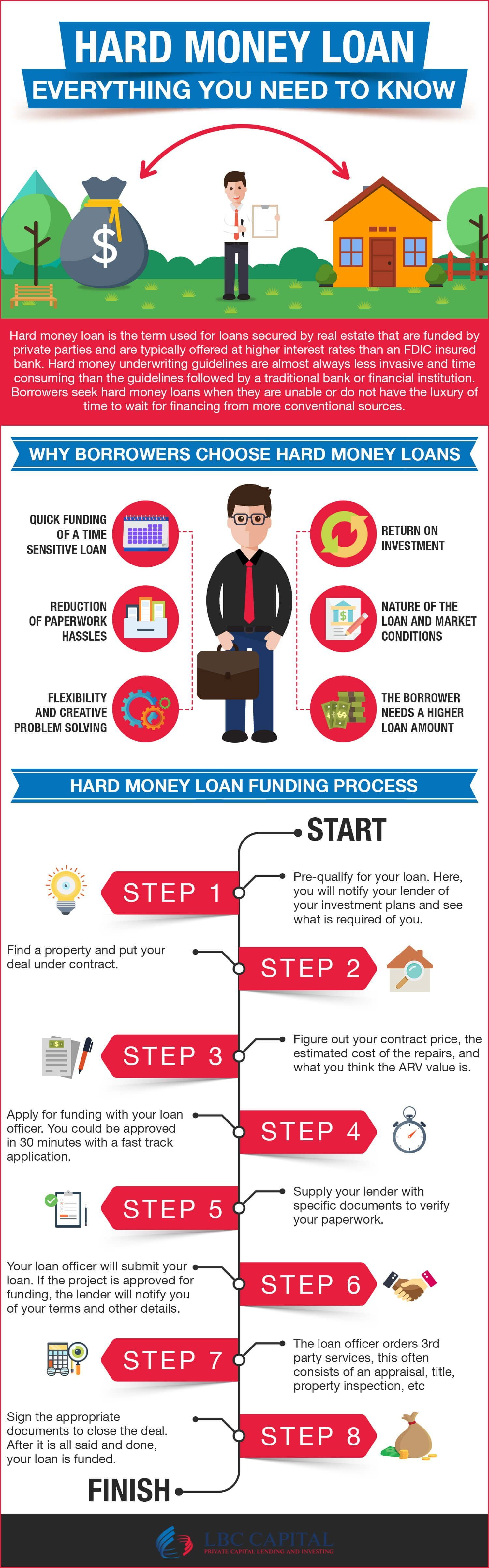 Hard Money Loans Are Much Easier To Get Approved For And Can Take Less Than 5 Days To Fund The Whole Amount This Hard Money Lenders Money Lender Money Lending