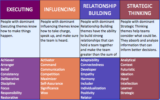 strengths finder chart