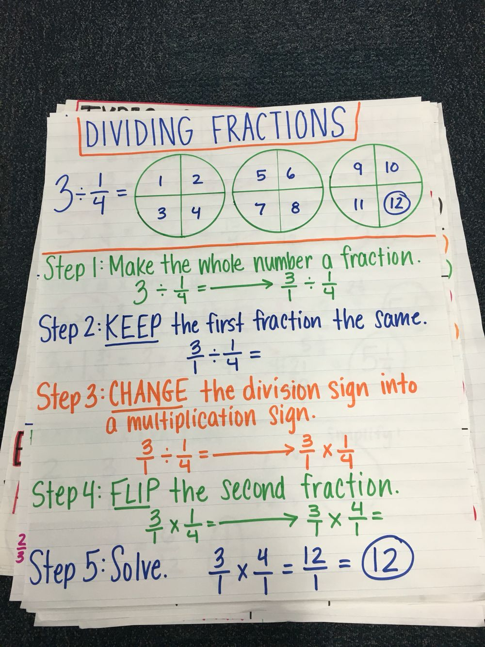 hight resolution of Dividing fractions and whole numbers anchor   Math methods