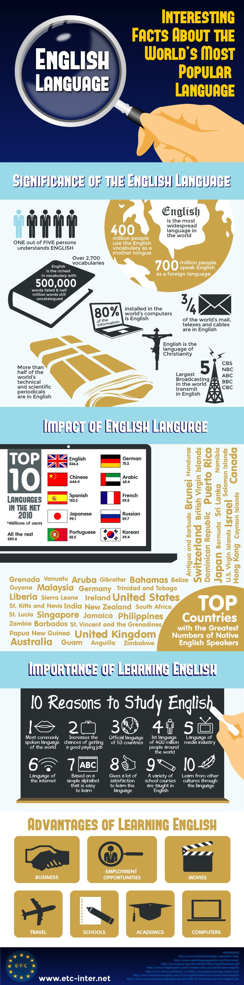 facts about language 1 some facts and numbers german is spoken by about 100 million native speakers plus another 100 millions second language speakers it's the most widely spoken language in the eu and one of the most widely spoken languages in the world (10th) bes.