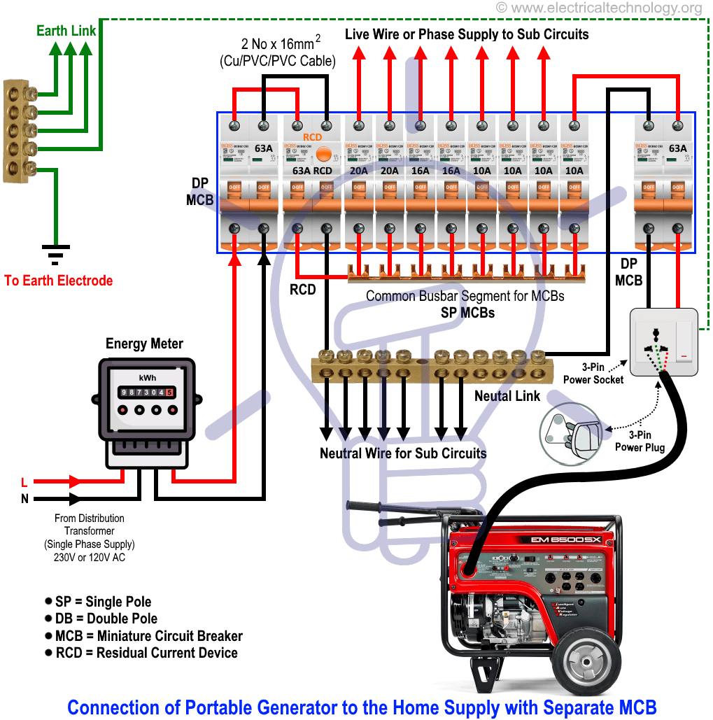 medium resolution of wiring of portable generator to home supply with separate mcb