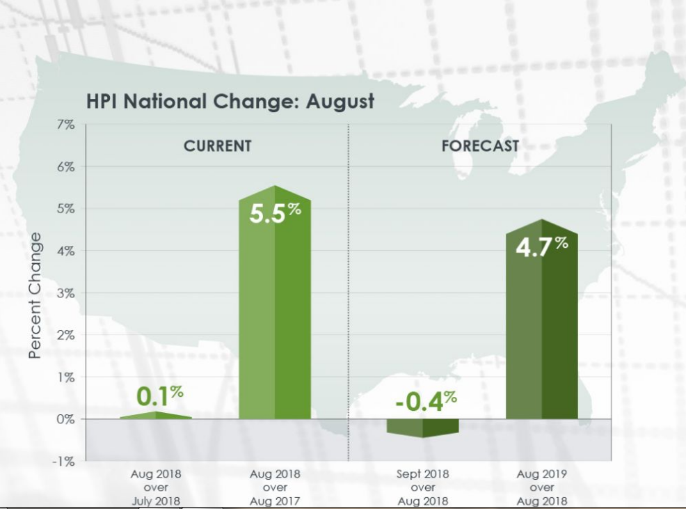 Corelogic Released Their Home Price Index Report For The Month Of August Showing That Home Prices Across The Us Rose B Las Angeles Mortgage Rates House Prices
