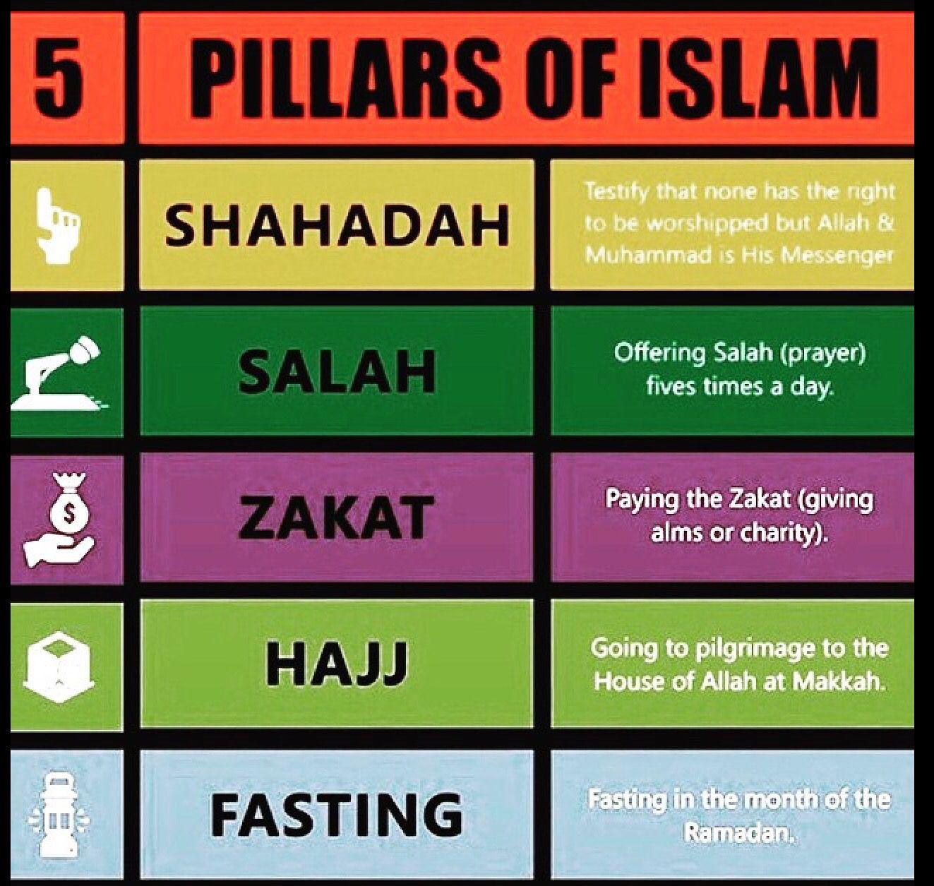 Zakah Worksheet Ks2