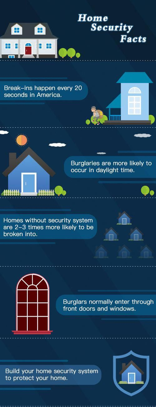homesecurity #securitysystem Some home security facts Time to build