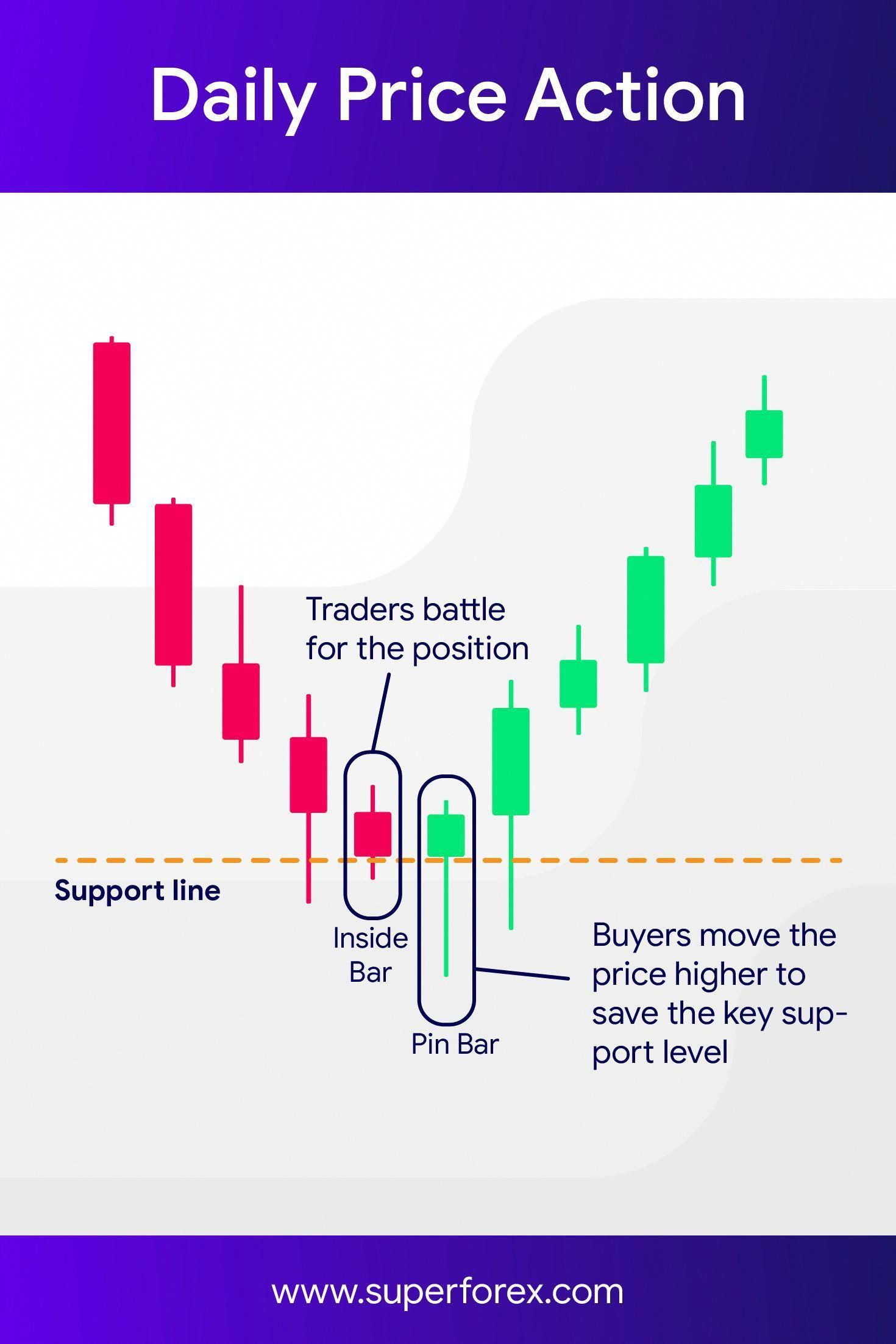 Stock Chart Analysis in 2020 Trading charts, Intraday