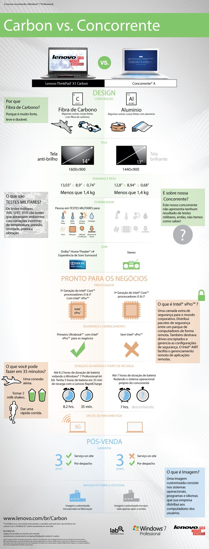 ThinkPad X1 vs Concorrente