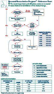 nrp on pinterest preemies nicu and nursing notes nursing rh pinterest com nrp guidelines 2018 nrp guidelines 2018 meconium