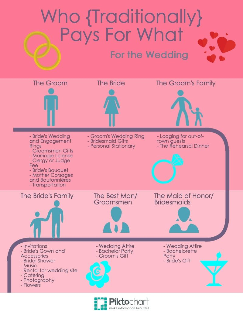 Wedding Etiquette: Who Pays for What | Wedding!!! | Pinterest ...