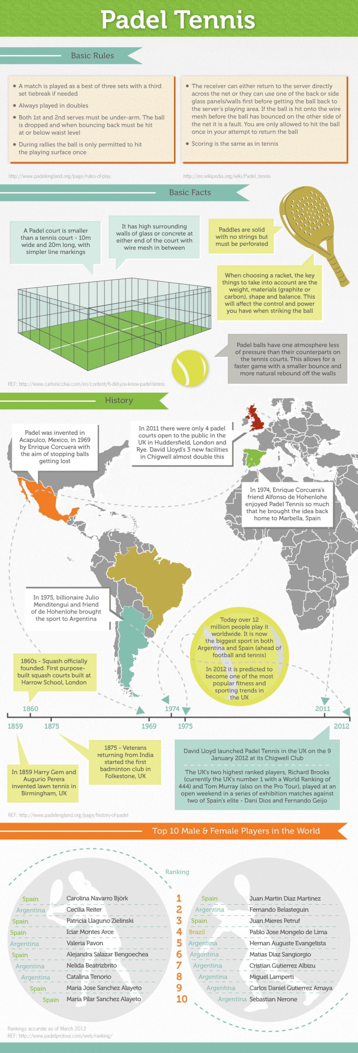 Padel Tennis Infographic Con Imagenes Padel Tenis Padel Tenis