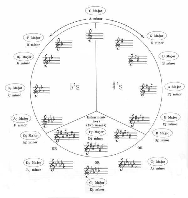 circle of fifths | Music | Pinterest | Circles and Of