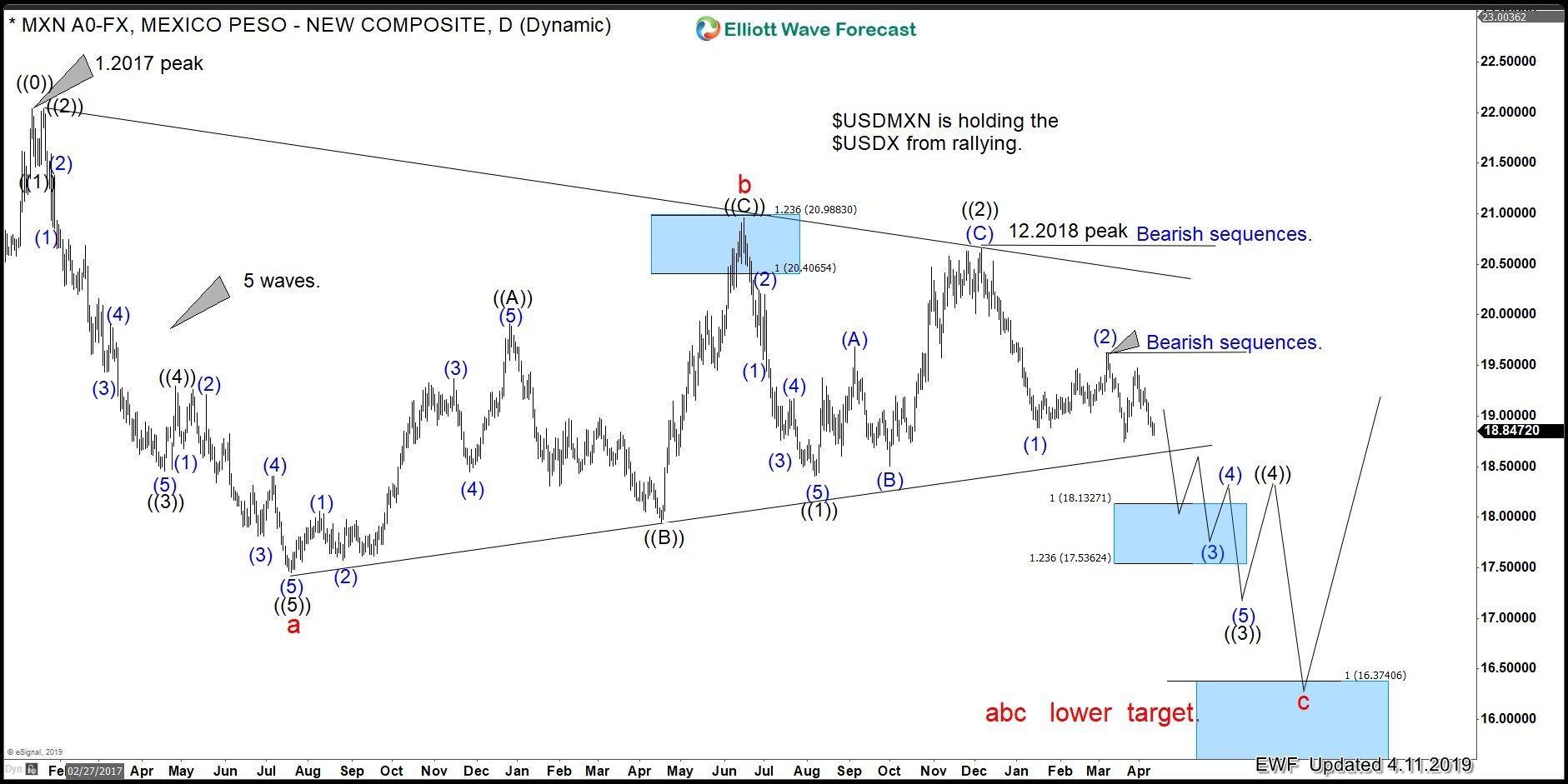 Usdmxn Is Holding Down The Usdx From Rallying Wave Theory High