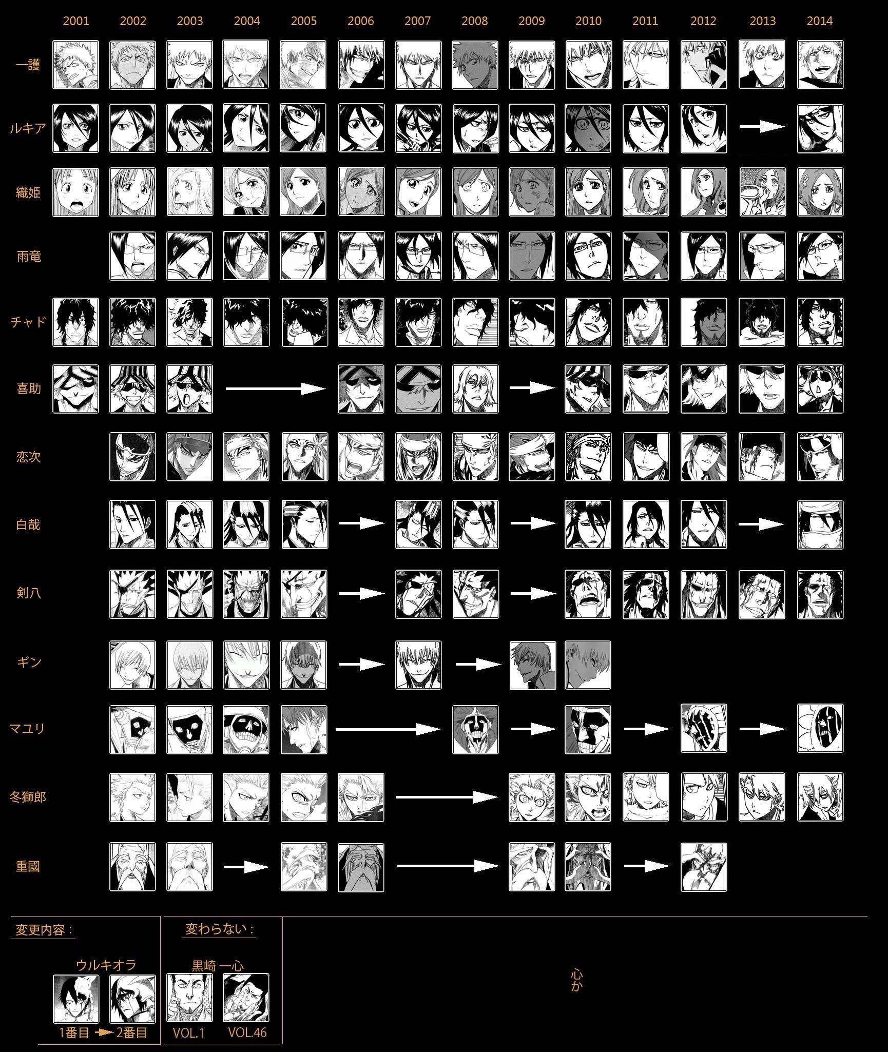 Bleach VSA Manga Evolution