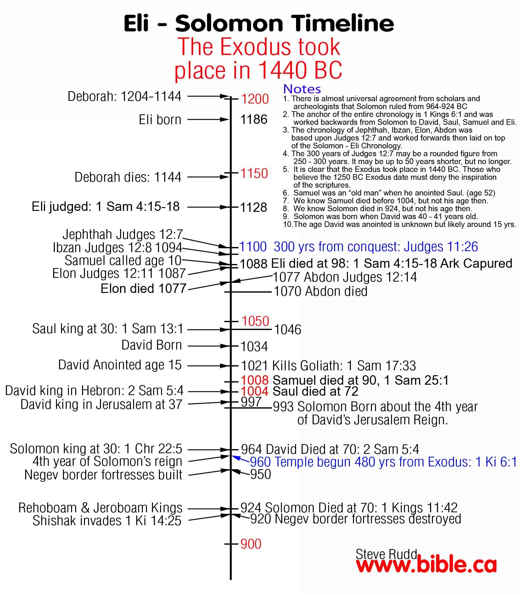 Eli Solomon Timeline Judges Samuel Kings Chronicles Bible