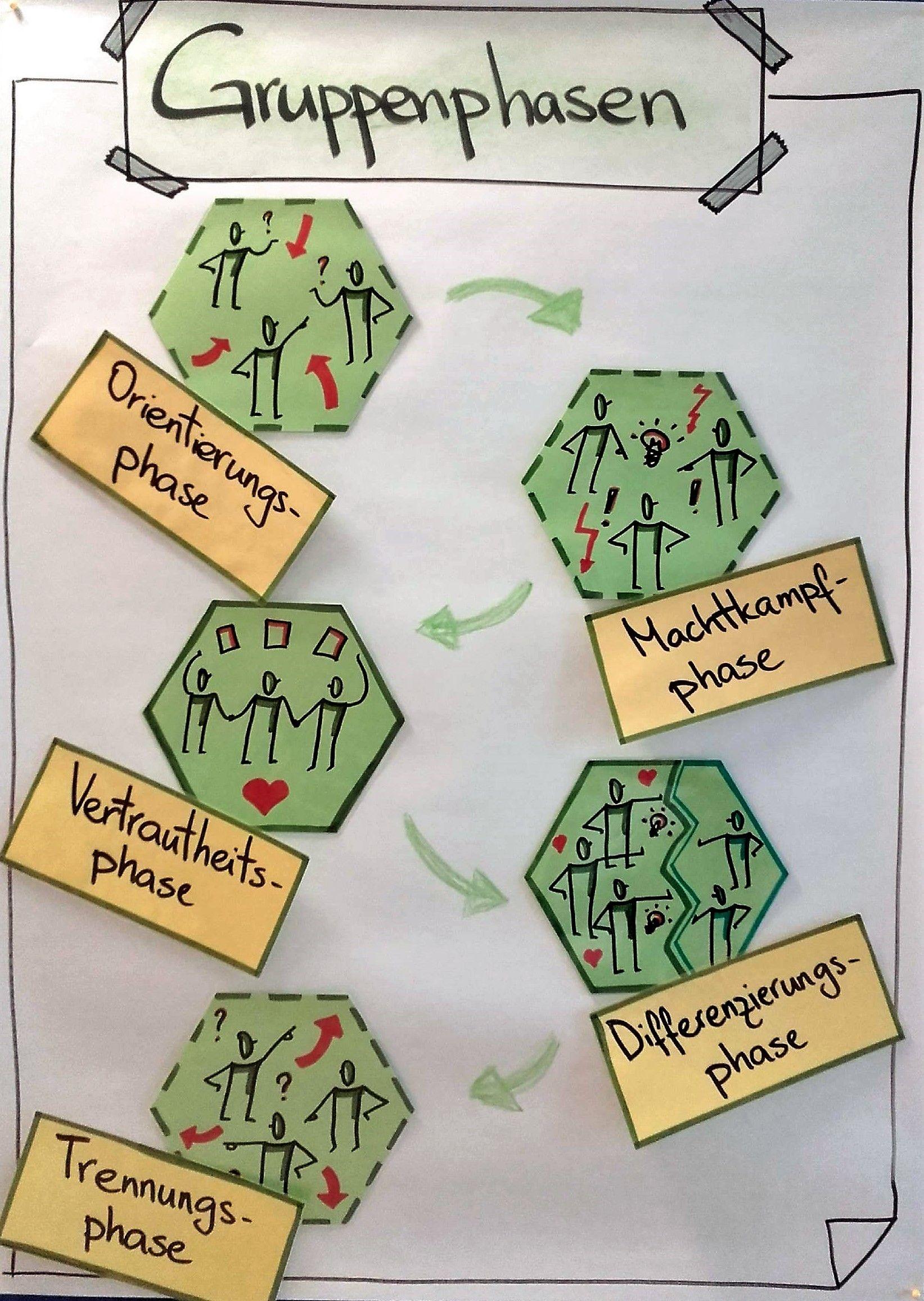 Visualisieren praktische tipps und tricks flipchart ideen pinterest escolares dise o de for Erzieherausbildung leipzig