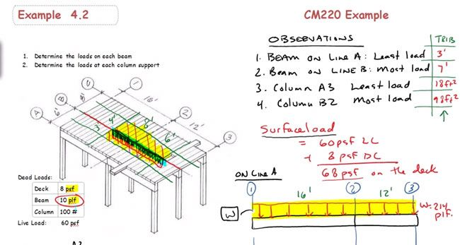 how to calculate load on a tributary area structural engineering rh pinterest com