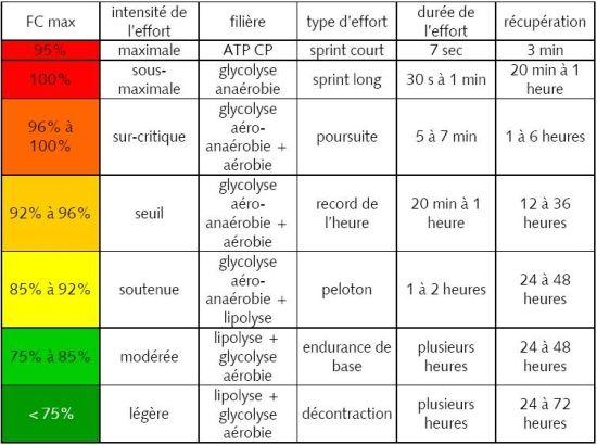 Resultat De Recherche D Images Pour Filieres Energetiques Frequence Cardiaque Energetique Preparation Physique Aerobie