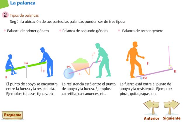 Palancas Tipos Actividades De Geografía Tipos De Palancas Palancas