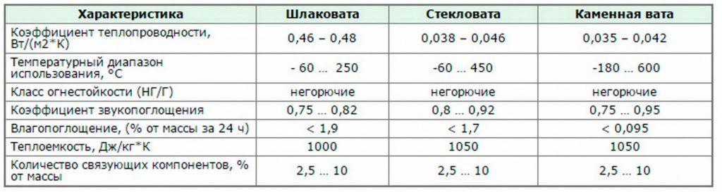вес утеплителя из каменной ваты