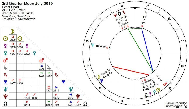 aquarius march 2020 astrology king