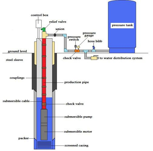 Pipe Diagram From Well To House Google Search Ideas For The