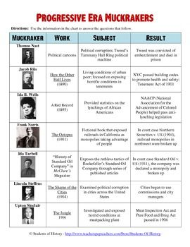 Progressive Era Muckrakers Chart And Worksheet History Education