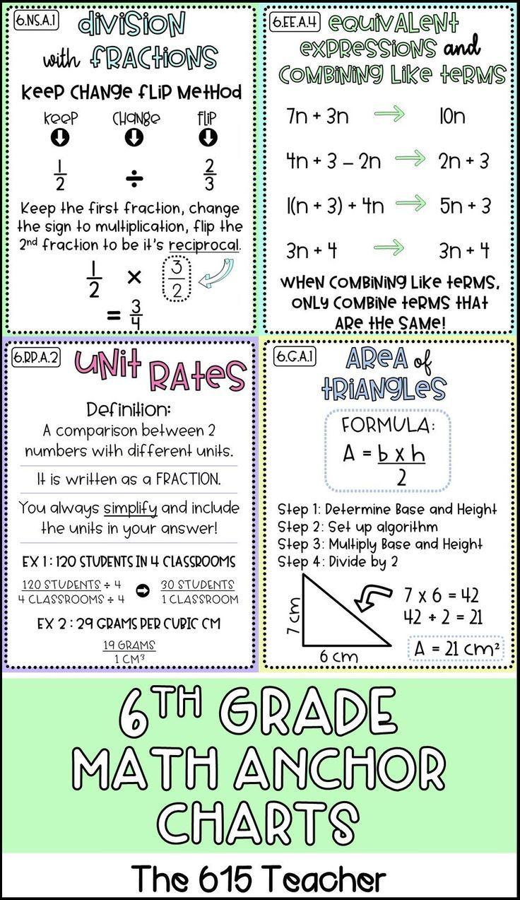6th Grade Math Anchor Charts Mathanchorcharts Anchorcharts 6thgrademath Math Anchor Charts Math Methods Sixth Grade Math