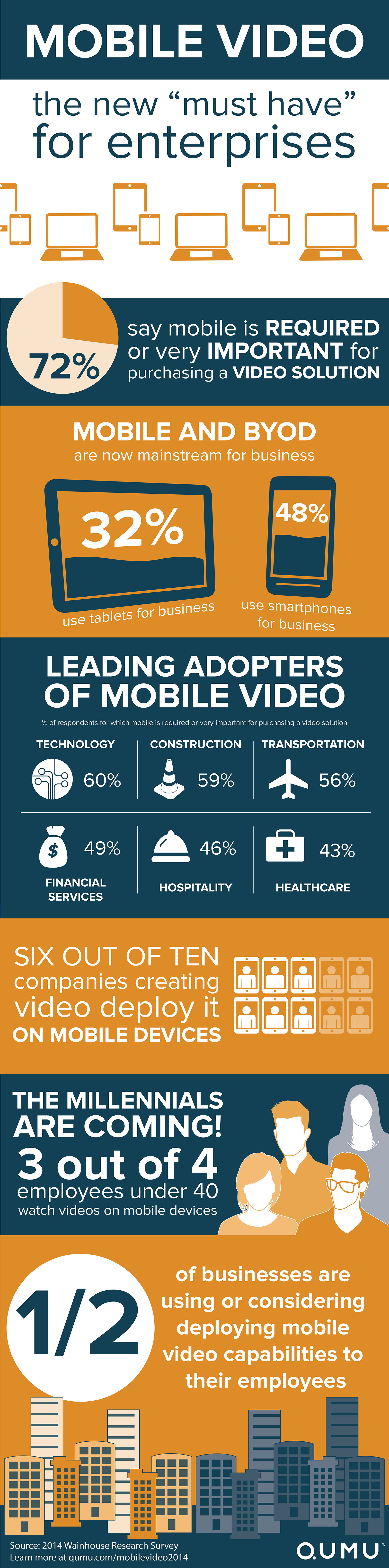 Infographic Mobile Video The New Must Have For Enterprises