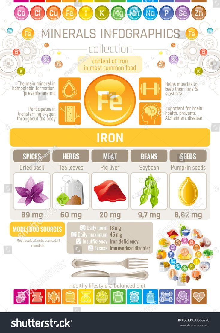 Food infographic Iron Mineral supplements rich food icons