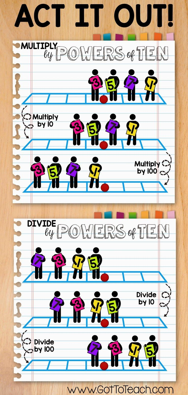 Multiply and Divide by Powers of Ten