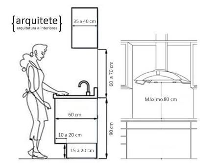Resultado de imagen para altura front o de pia cocina - Altura muebles de cocina ...