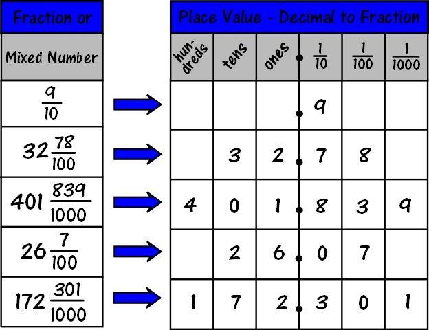 Easy Fraction To Decimal Chart for Teaching about Decimals Math - decimal to fraction chart