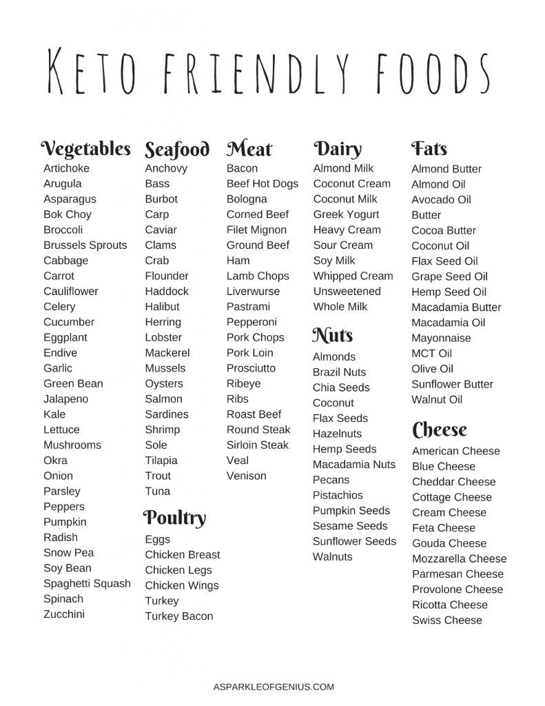 What foods are Keto Friendly Foods? Ketogenic diet food