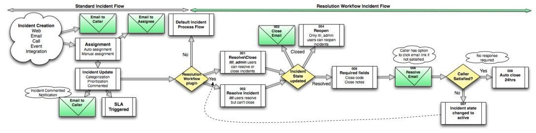 Best Practice u2013 Incident Resolution Workflow u2013 ServiceNow Wiki - process flow chart template word