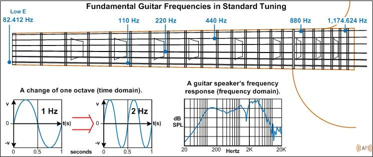 The Audible Frequency Range And Describing Tone Amplified Parts Frequencies Guitar Audible