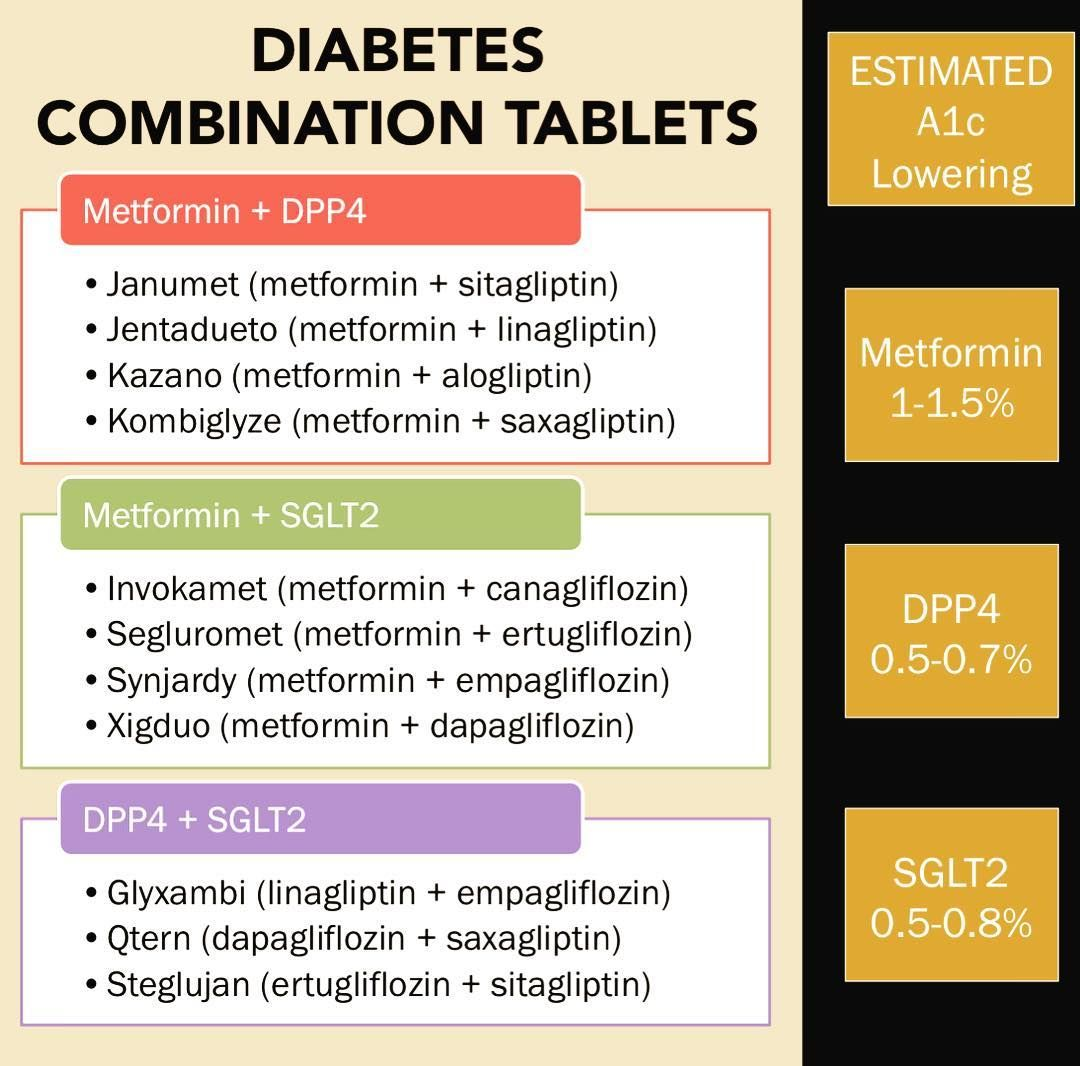 Ambulatory Care Pharmd Jp On Instagram Many Patients With Diabetes Require At Least 2 Oral Medications Oral Medication Ambulatory Care Endocrine Disorders