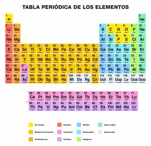 Significado De Tabla Periodica Que Es Concepto Y Definicion Significados Tabla Periodica De Los Elementos Tabla Periodica De Quimica Tabla Periodica