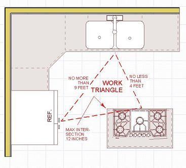 Pin By Brenda Hampton On Home Design Rules Kitchen Triangle Design Rules Kitchen Work Triangle